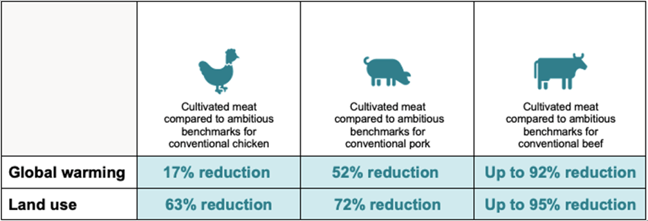 Graph from GFI report highlighting environmental impacts of cultivated meat production