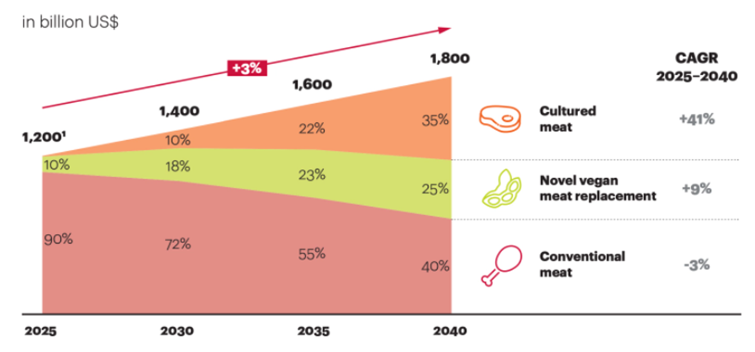 Cultivated meat consumption will grow to 35% of the overall protein market by 2040.